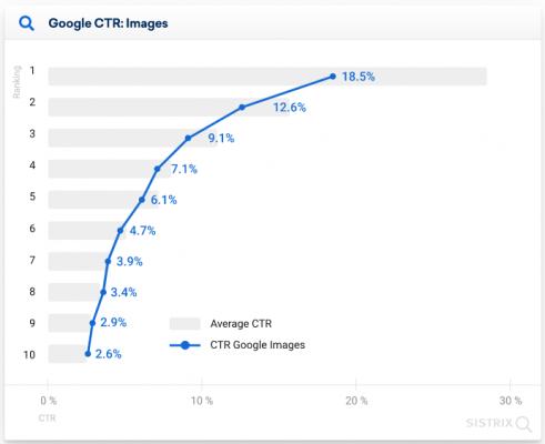 CTR при наличие на изображения в мобилния SERP