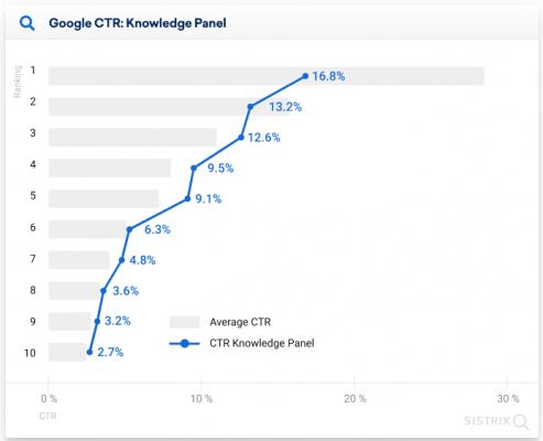 CTR при наличие на Панел на Знанието в мобилните резултати