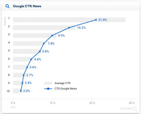 CTR при наличие на новини в мобилните резултати на Google