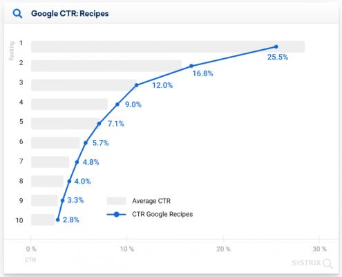 CTR при наличие на рецепти в мобилните резултати на Google