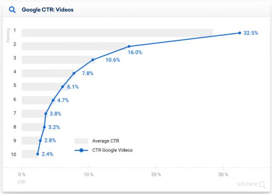 CTR при наличие на фрагмент с видео предложения в мобилния SERP на Google