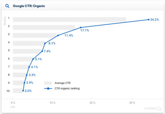 Графика на CTR при чисто органичен SERP