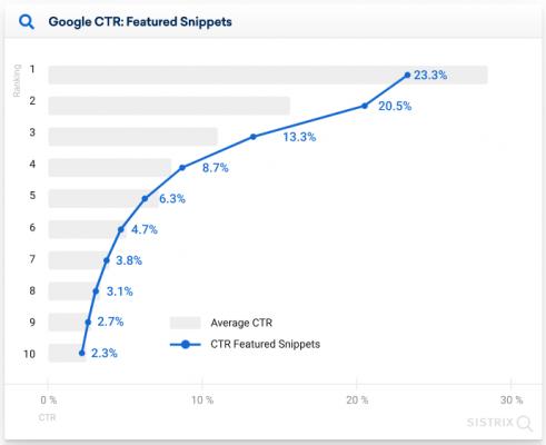 CTR при наличие на Featured snippet в мобилните резултати