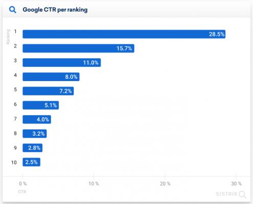 Схема на средния CTR в топ 10 на Google