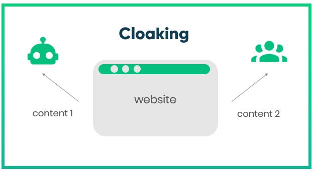 Cloaking техниката може да доведе до ръчно SEO наказание