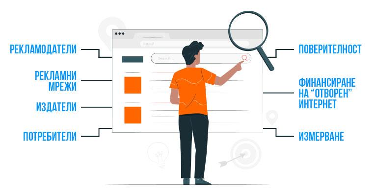 Връзката между субектите и събирането на данни